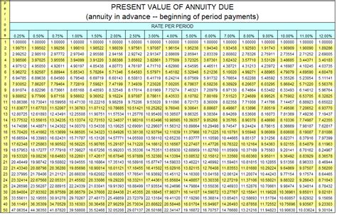 present value factor table future value interest factor annuity table interior