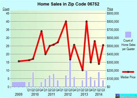 bridgewater ct zip code 06752 real estate home value