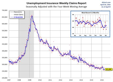 jobless claims the week ahead did you buy the rumor what now for the news