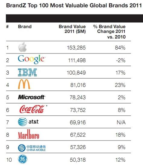 apple is the worlds most valuable brand in 2011 with a 153 3 billion valuation