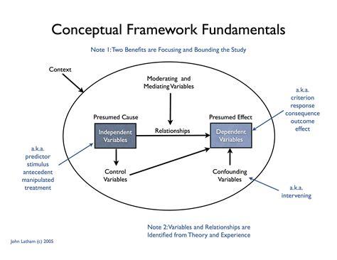 conceptual diagrams conceptual framework