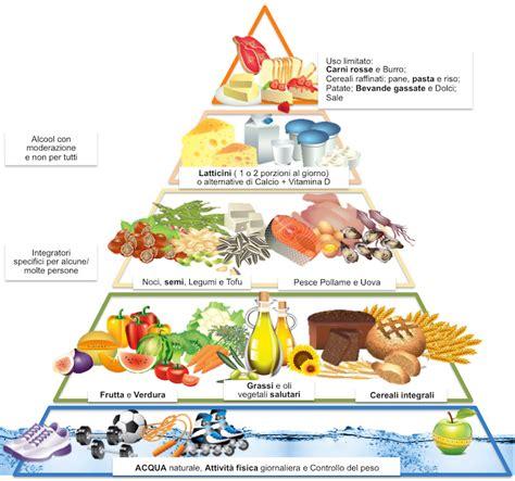 piramide alimenti la piramide alimentare come funziona