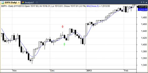 holding pattern test testing the shooting star candlestick pattern