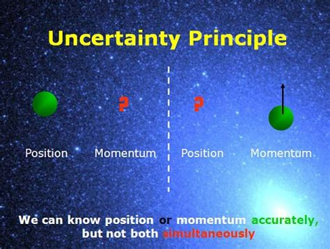Uncertainty Principles measuring particle momentum without breaking the