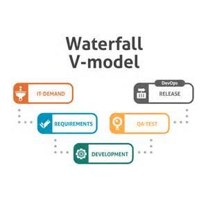hardware development with waterfall v model intland software