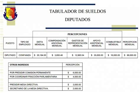 tabulador de sueldos y salarios 2016 del gobierno federal tabulador de sueldos del instituto electoral del estado de