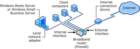small home network design windows small business server 2008 router setup technet