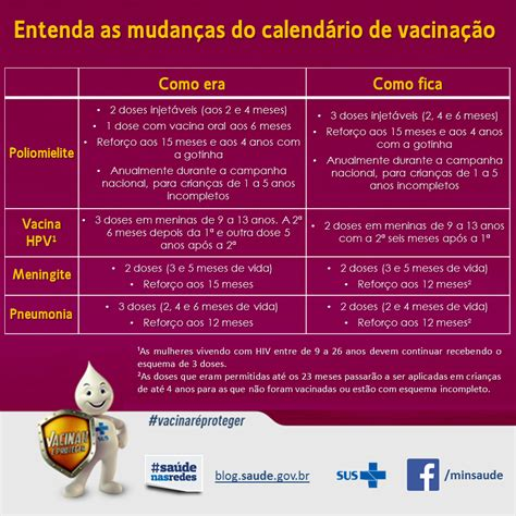 Mudanã A No Calendã Vacinal Entenda As Mudan 231 As Do Calend 225 De Vacina 231 227 O