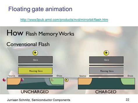 floating gate transistor animation floating gate transistor animation 28 images nanohub org resources hybrid analog and digital