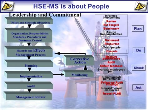 hse action plan