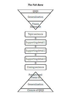 pattern of writing thesis 1000 images about thesis statements on pinterest thesis