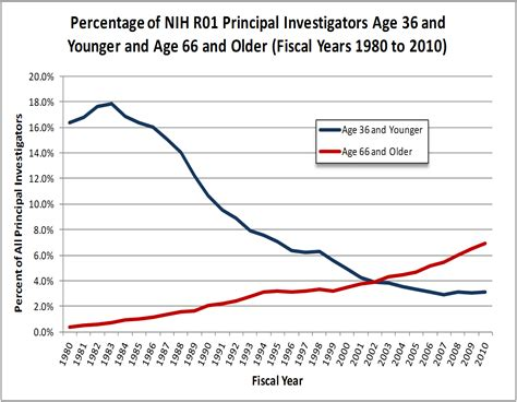 nih grant sections age distribution of nih principal investigators and