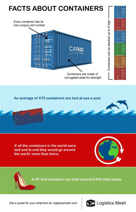infographic facts about shipping containers freight filter