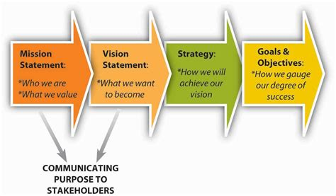 Vision And Mission Of Mba Student by Developing Mission Vision And Values