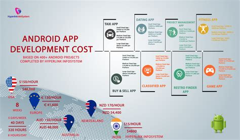 app development workflow app development workflow best free home design idea