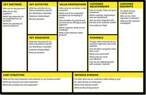 startup business model template want to hack serious business growth do a lean start up