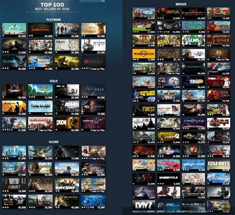 best of steam steam best selling list of 2016 revealed