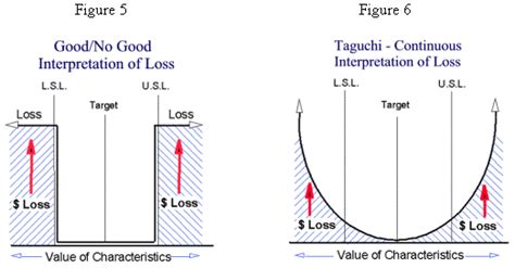 design of experiment using taguchi approach what is taguchi loss function