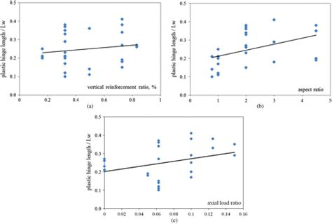 design effect correlation seismic performance of cantilever reinforced concrete