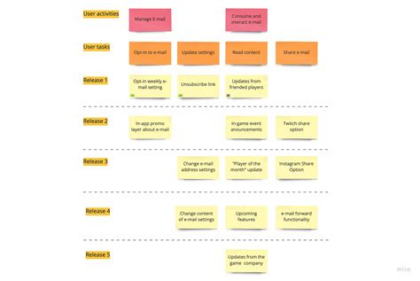 set   product discovery process updated