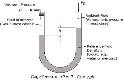 pressure calculation for manometers