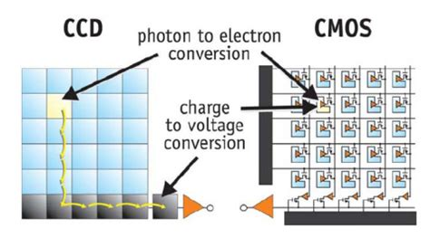 security camera ccd vs cmos image sensor