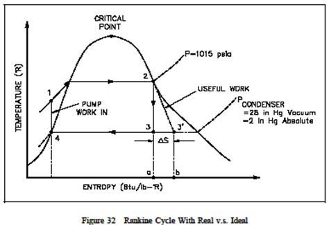 ts diagram thermodynamics heat rejection waste heat thermodynamics engineers edge