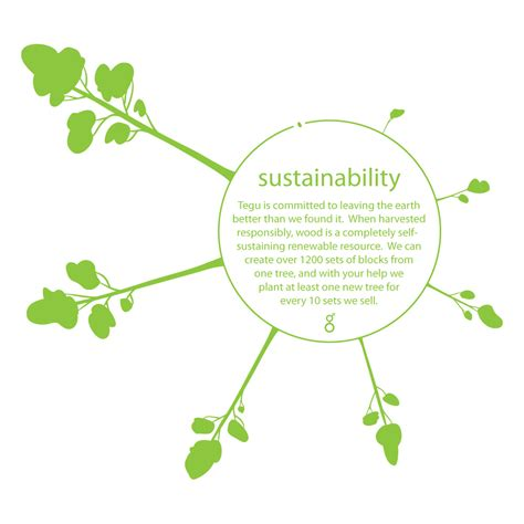 Sustainability Is environmental sustainability