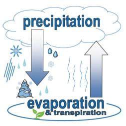 diagram to show evaporation egfi for teachers 187 activity eyewitness to evaporation