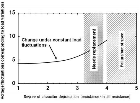 capacitor degradation model capacitor degradation model 28 images accelerated temperature and voltage stress tests of