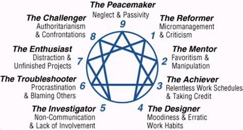 personalità test take the enneagram personality test