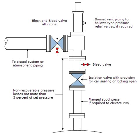 bleed layout definition introduction to valves only the basics introduction