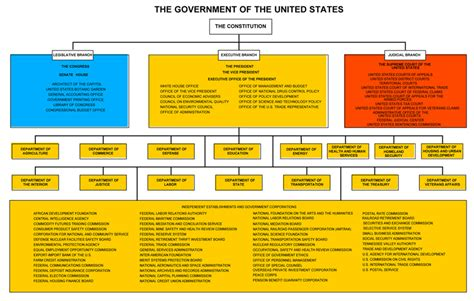 Landscape Structures Color Chart U S Government Diagram U Free Engine Image For User