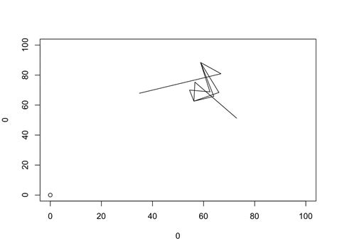R Drawing Lines by Plot Drawing Line Segments In R Stack Overflow