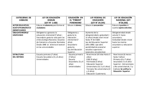 cuadro comparativo leyes de educacion en argentina trabajo comparativo entre las leyes del sistema educativo