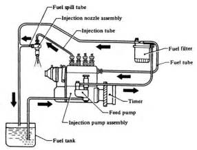 Fuel System Engine Diesel Diesel Fuel Injection
