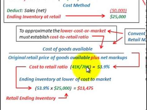 retail inventory method conventional method vs cost method cost to retail ratio