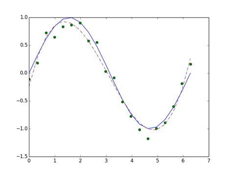 Curve Section by Numpy Python Cross Section Curve Fitting Stack Overflow