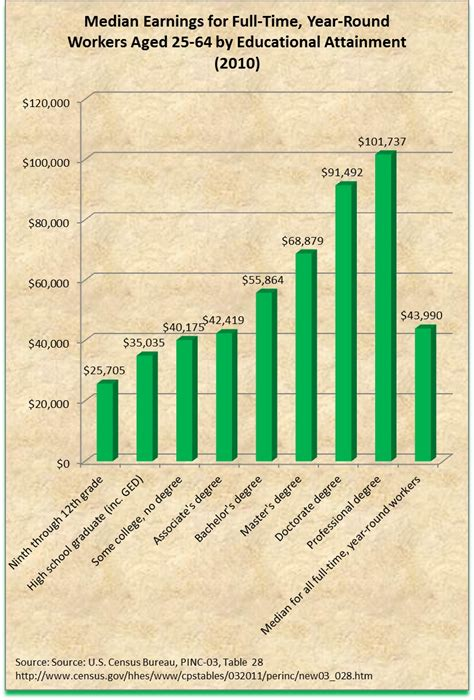 oprah winfrey yearly income education pays income by education level 2011 update