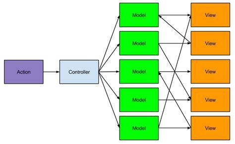 js mvc pattern opentable tech uk blog