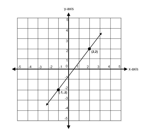 slope from a graph finding the slope of a line math 4 ged