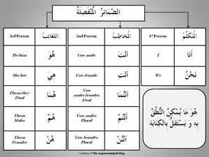 back to basics the arabic pronoun a maktabah ibn