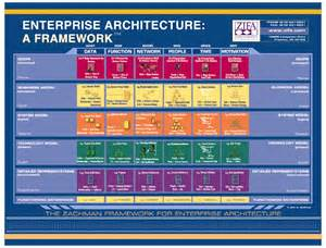 Business Architecture Framework Template Zachman Framework For Enterprise Architecture Dragon1