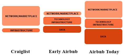 gigaom here s the strategy behind airbnb s mobile web the platform stack for everyone building a platform and