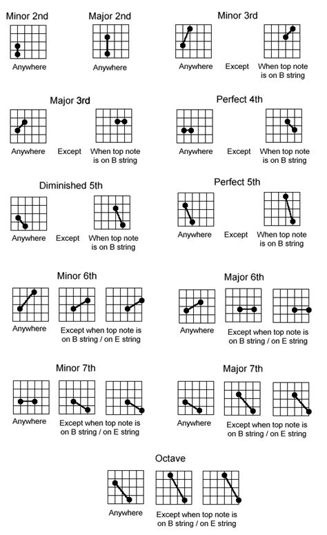 master the f chord 4 easy steps electric acoustic guitar lessons how to master the guitar step by step acoustic quora