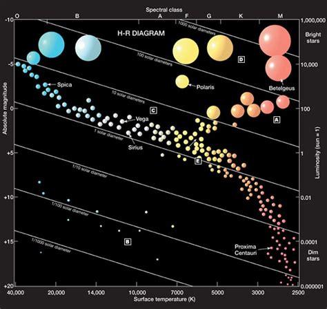 hr diagram printable hr diagrams diagram site