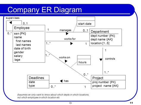 er diagram exle employee department f28dm database management systems the entity relationship