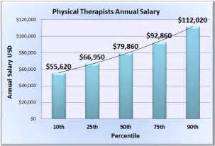 Salary Physical Therapy » viral wallpaper