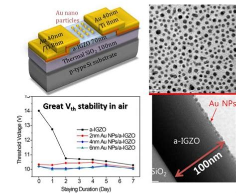 pattern formation in a thin solid film with interactions electrical stability enhancement of the amorphous in ga zn