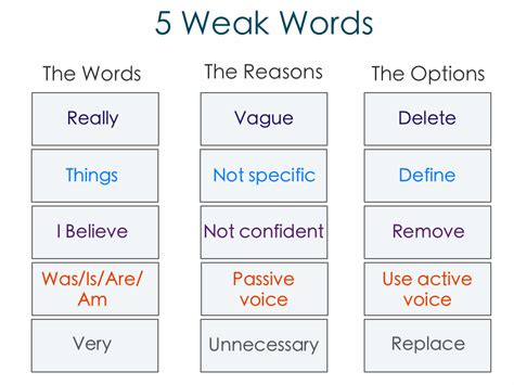 Words Not To Use When Writing An Essay by 5 Weak Words You Should Avoid And What To Use Instead